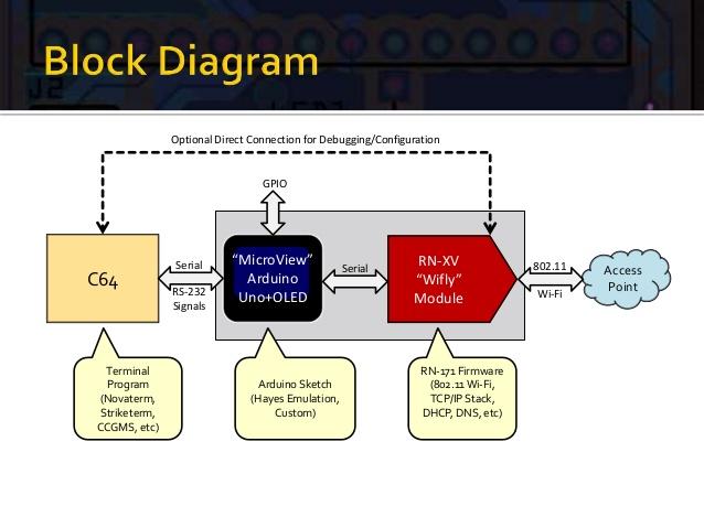 Wi-Fi Modem Block Diagram